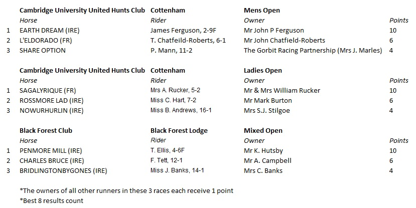 Owners points table - 1st December 2013