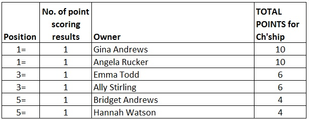 I predict that this will be the most competitive AGA lady riders' championship ever!